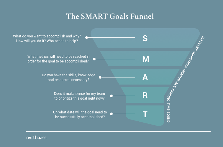 smart goals template for strategic and data