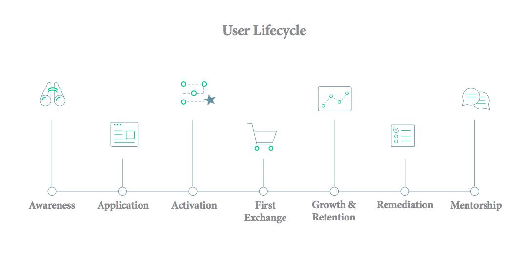 employee-onboarding-user-lifecycle.png