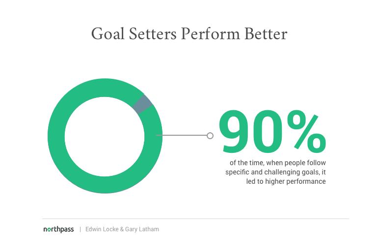 goal-setting-performance-stat
