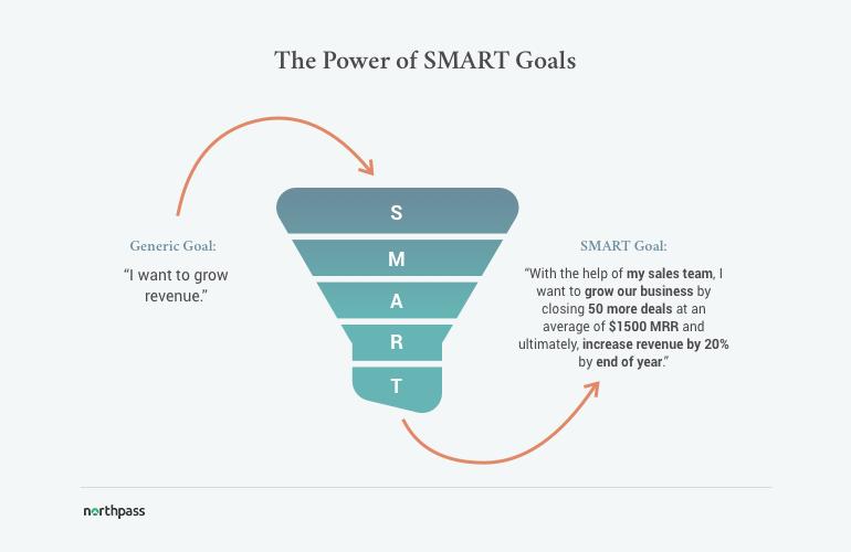 power-of-smart-goals
